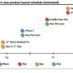 Appleは、年内に8製品を発表予定