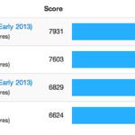 3-5%性能アップの MacBook Proシリーズ