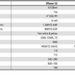 iPhone 5S には、128GBモデルとゴールドモデルが追加か
