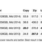 新しいMacBook Air内蔵のSSDはお値段なり?