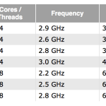 MacBook Pro は最新世代プロセッサ搭載で 3.0 GHzへ