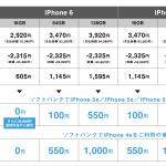 ソフトバンク、iPhone 6 の各モデルさらに安く