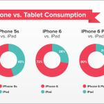 新しい iPhoneを買ったら iPad は使わない