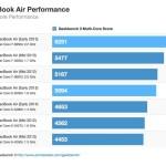 圧倒的なパフォーマンス、買うなら新しい MacBook Air