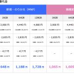 ソフトバンク、iPhone 6s、iPhone 6s Plusの価格を発表